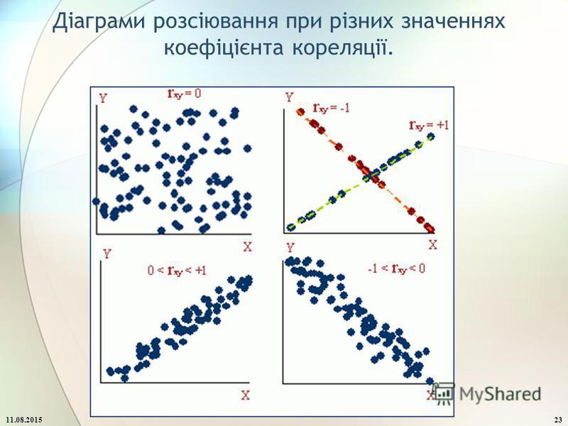 Діаграми розсіювання при різних значеннях коефіцієнта кореляції. 11.08.201523
