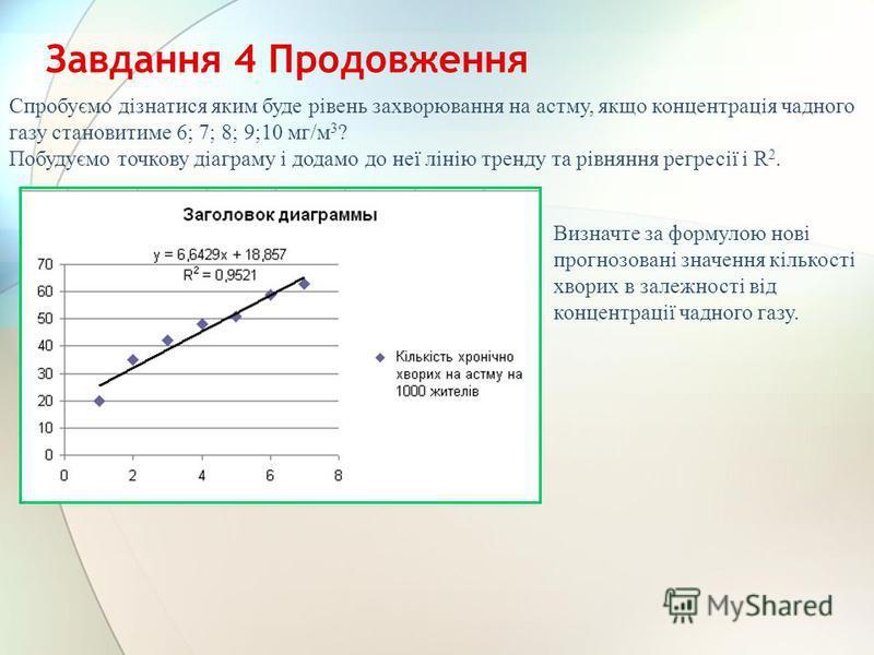 Завдання 4 Продовження Спробуємо дізнатися яким буде рівень захворювання на астму, якщо концентрація чадного газу становитиме 6; 7; 8; 9;10 мг/м 3 ? Побудуємо точкову діаграму і додамо до неї лінію тренду та рівняння регресії і R 2. Визначте за форму