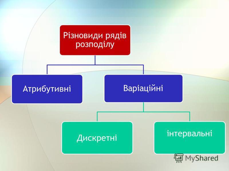 Різновиди рядів розподілу Атрибутивні Варіаційні Дискретні інтервальні