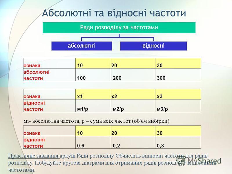 Абсолютні та відносні частоти Ряди розподілу за частотами абсолютнівідносні ознака 1020 30 абсолютні частоти 100 200 300 ознака 1020 30 відносні частоти 0,6 0,2 0,3 ознака х1х2 х3 відносні частоти м1/р м2/р м3/р мі- абсолютна частота, р – сума всіх ч