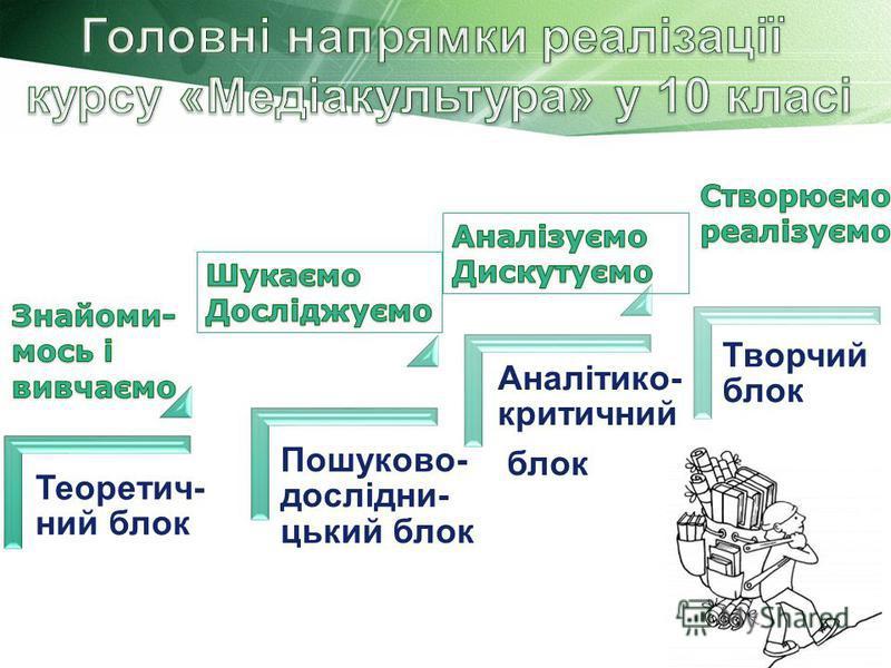 Теоретич- ний блок Пошуково- дослідни- цький блок Аналітико- критичний блок Творчий блок