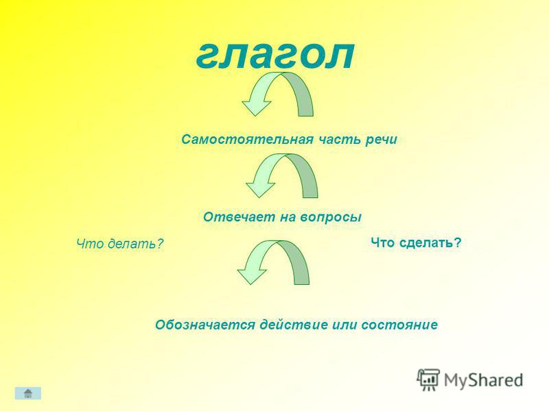 глагол Самостоятельная часть речи Отвечает на вопросы Что делать? Что сделать? Обозначается действие или состояние