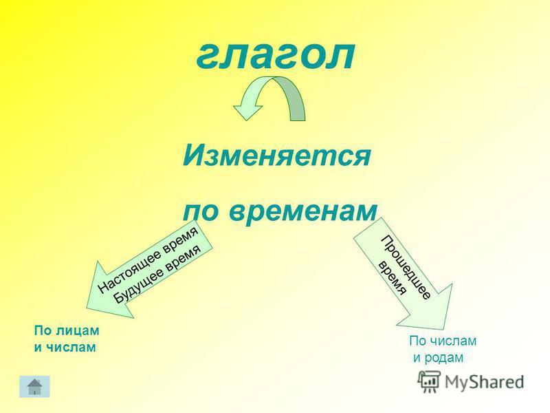 глагол Изменяется по временам Настоящее время Будущее время П р о ш е д ш е е в р е м я По лицам и числам По числам и родам