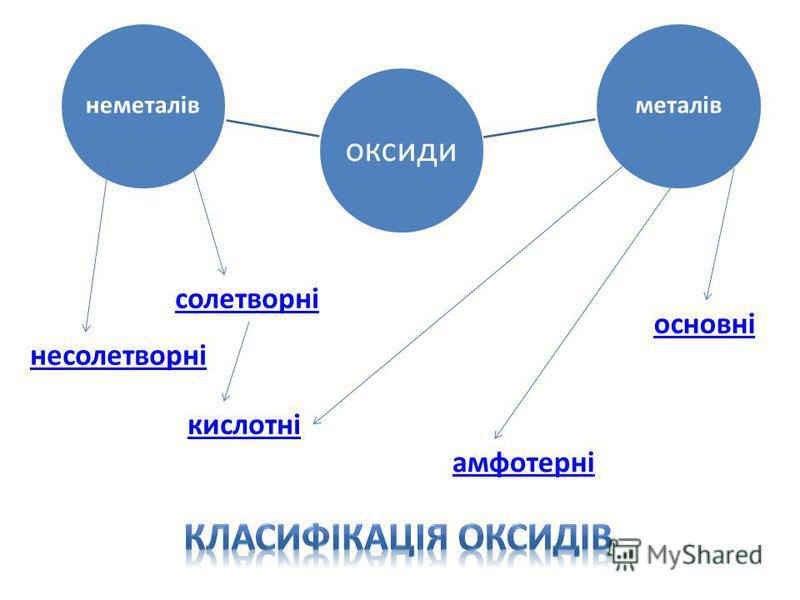 оксиди неметалівметалів несолетворні солетворні кислотні амфотерні основні