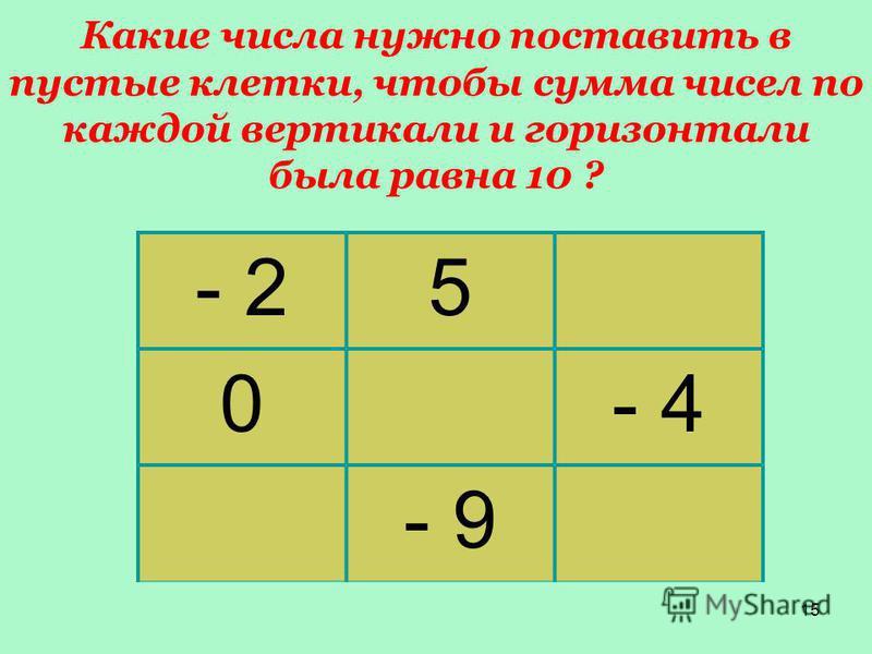 15 Какие чизла нужно поставить в пустые клетки, чтобы сумма чисел по каждой вертикали и горизонтали была равна 10 ? - 25 0- 4 - 9
