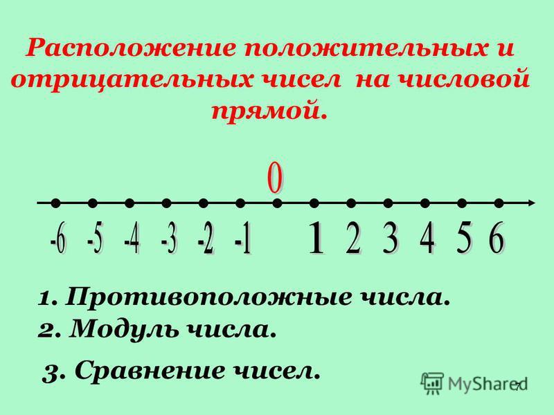 7 Расположжжение положительных и отрицательных чисел на чиселовой прямой. 1. Противоположные чизла. 2. Модуль чизла. 3. Сравммнение чисел.