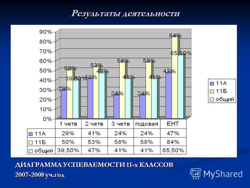 Результаты деятельности ДИАГРАММА УСПЕВАЕМОСТИ 11-х КЛАССОВ 2007-2008 уч.год