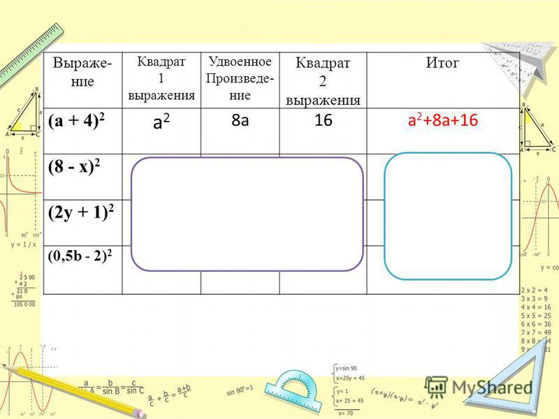Выраже- ние Квадрат 1 выражения Удвоенное Произведе- ние Квадрат 2 выражения Итог (а + 4) 2 a2a2 8a16a 2 +8a+16 (8 - х) 2 6416x x2x2 64-16x+x 2 (2y + 1) 2 4y 2 4y 1 4y 2 +4y+1 (0,5b - 2) 2 0,25b 2 2b4 0,25b 2 -2b+4