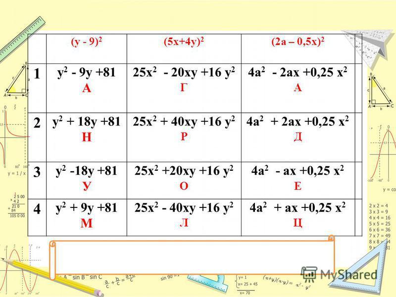 (y - 9) 2 (5x+4y) 2 (2a – 0,5x) 2 1 y 2 - 9y +81 А 25x 2 - 20xy +16 y 2 Г 4a 2 - 2ax +0,25 x 2 А 2 y 2 + 18y +81 Н 25x 2 + 40xy +16 y 2 Р 4a 2 + 2ax +0,25 x 2 Д 3 y 2 -18y +81 У 25x 2 +20xy +16 y 2 О 4a 2 - ax +0,25 x 2 Е 4 y 2 + 9y +81 М 25x 2 - 40x