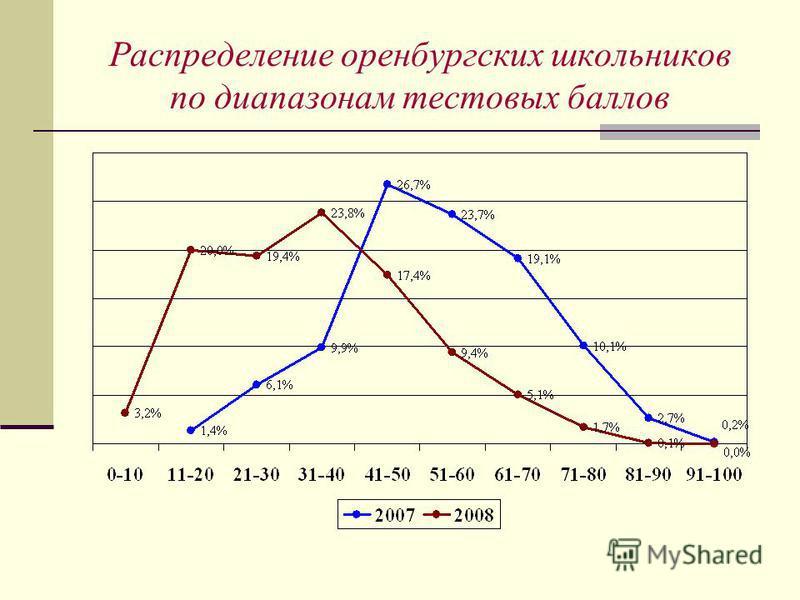 Распределение оренбургских школьников по диапазонам тестовых баллов
