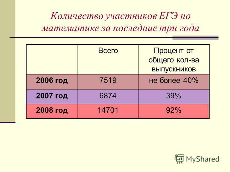 Количество участников ЕГЭ по математике за последние три года Всего Процент от общего кол-ва выпускников 2006 год 7519 не более 40% 2007 год 687439% 2008 год 1470192%