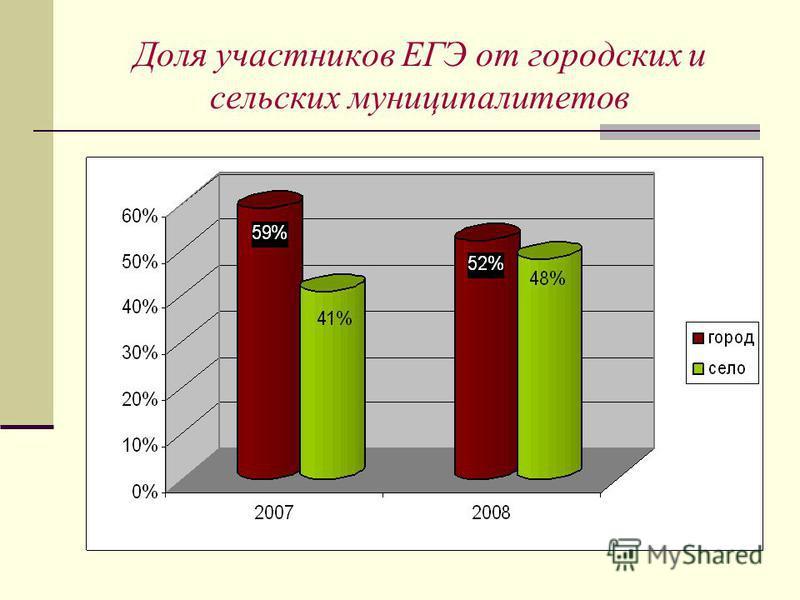 Доля участников ЕГЭ от городских и сельских муниципалитетов