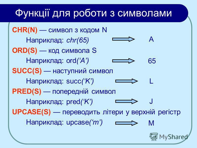Функції для роботи з символами CHR(N) символ з кодом N Наприклад: chr(65) ORD(S) код символа S Наприклад: ord(A) SUCC(S) наступний символ Наприклад: succ(K) PRED(S) попередній символ Наприклад: pred(K) UPCASE(S) переводить літери у верхній регістр На