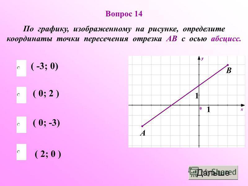 Вопрос 14 По графику, изображенному на рисунке, определите координаты точки пересечения отрезка АВ с осью абсцисс. 1 1 А В ( -3; 0) ( 0; -3) ( 2; 0 ) ( 0; 2 )