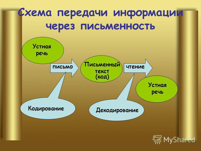 Схема передачи информации через письменность чтение Устная речь Письменный текст (код) Устная речь Кодирование Декодирование письмо