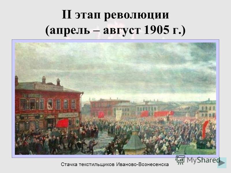 II этап революции (апрель – август 1905 г.) Стачка текстильщиков Иваново-Вознесенска