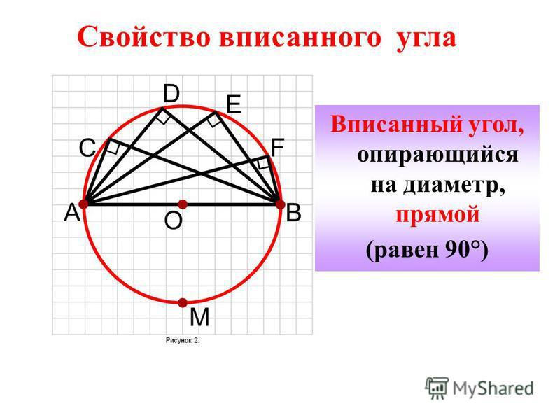 Свойство вписанного угла Вписанный угол, опирающийся на диаметр, прямой (равен 90°)