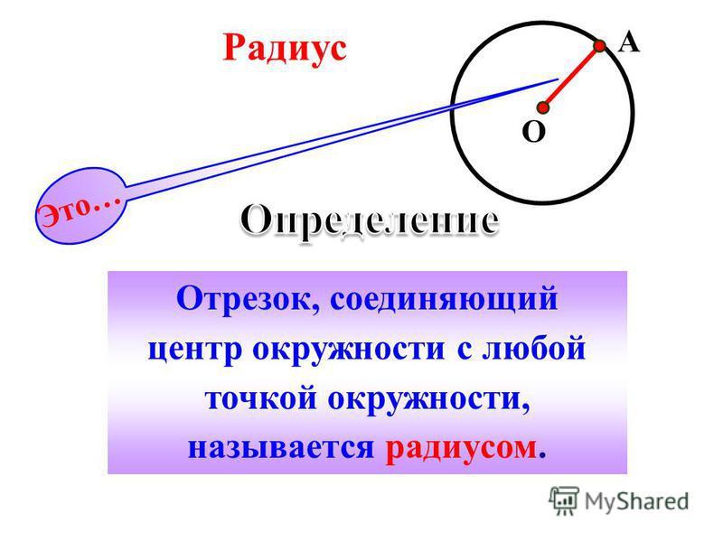 Отрезок, соединяющий центр окружности с любой точкой окружности, называется радиусом. Это… Радиус A O