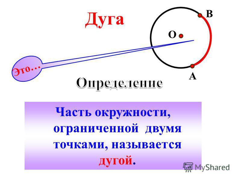 Часть окружности, ограниченной двумя точками, называется дугой. Это… Дуга A B O