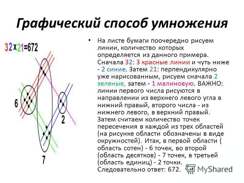 Графический способ умножения На листе бумаги поочередно рисуем линии, количество которых определяется из данного примера. Сначала 32: 3 красные линии и чуть ниже - 2 синие. Затем 21: перпендикулярно уже нарисованным, рисуем сначала 2 зеленые, затем -