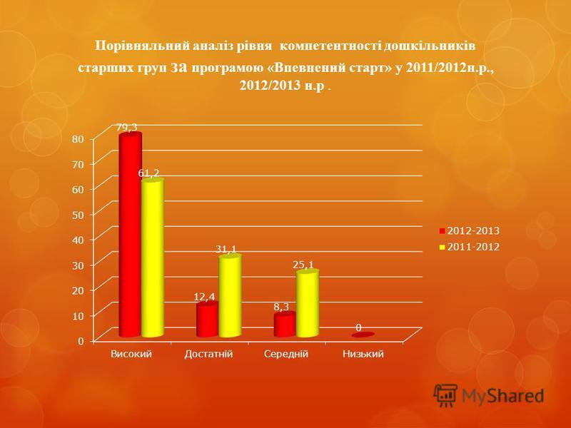 Порівняльний аналіз рівня компетентності дошкільників старших груп за програмою «Впевнений старт» у 2011/2012н.р., 2012/2013 н.р.