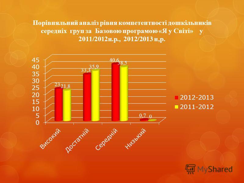 Порівняльний аналіз рівня компетентності дошкільників середніх груп за Базовою програмою «Я у Світі» у 2011/2012н.р., 2012/2013 н,р.