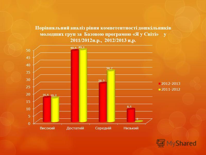 Порівняльний аналіз рівня компетентності дошкільників молодших груп за Базовою програмою «Я у Світі» у 2011/2012н.р., 2012/2013 н,р.