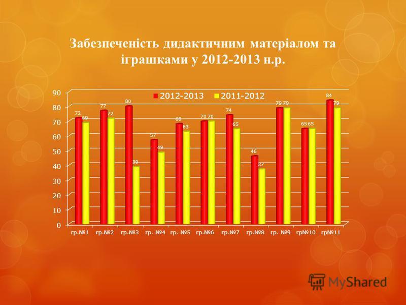 Забезпеченість дидактичним матеріалом та іграшками у 2012-2013 н.р.