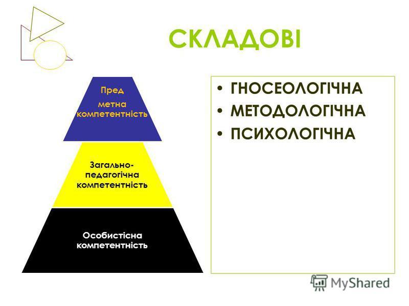 СКЛАДОВІ Пред метна компетентність Загально- педагогічна компетентність Особистісна компетентність ГНОСЕОЛОГІЧНА МЕТОДОЛОГІЧНА ПСИХОЛОГІЧНА