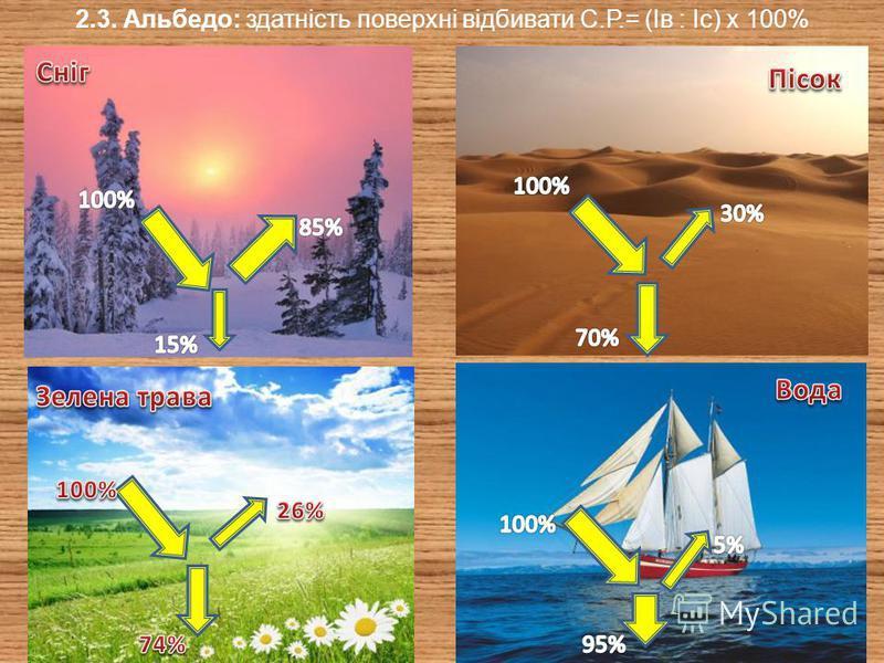 2.2 Кількість та розподіл сонячної радіації на території України 3 800 МДж/м² 5 200 МДж/м² Кількість сумарної СР залежить від: 1. Висоти Сонця над горизонтом (кута падіння сонячних променів) 2. Це в свою чергу залежить від широти місцевості 3. Тривал