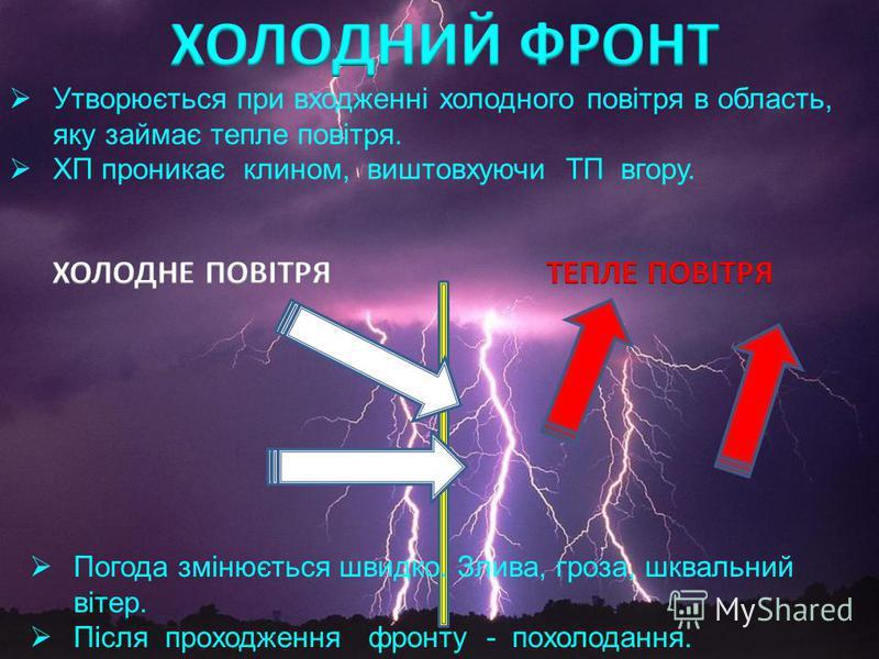 3.3. Атмосферний фронт Перехідна смуга, яку утворюють повітряні маси з різною вологістю, неоднаковими температурою та атмосферним тиском Холодний фронт Холодна повітряна маса, що рухається на теплу підстильну поверхню Літо: дощ з грозою, градом Зима: