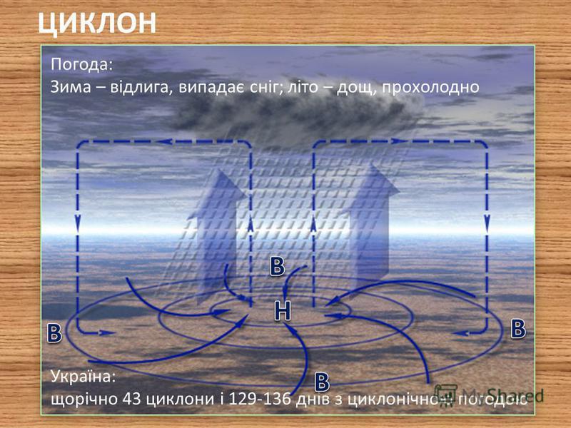 Циклон - величезний атмосферний вихор із низьким тиском у його центрі. Повітря в ньому рухається від окраїн до центру проти годинникової стрілки з наступним висхідним підняттям. Антициклон - величезний атмосферний вихор із високим тиском у його центр