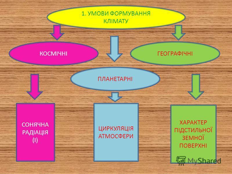 Україна розташована в 1) помірному кліматичному поясі, помірно- континентальній області. 2) Лише на Південному березі Криму (ПБК) сформувався субтропічний середземноморський тип клімату