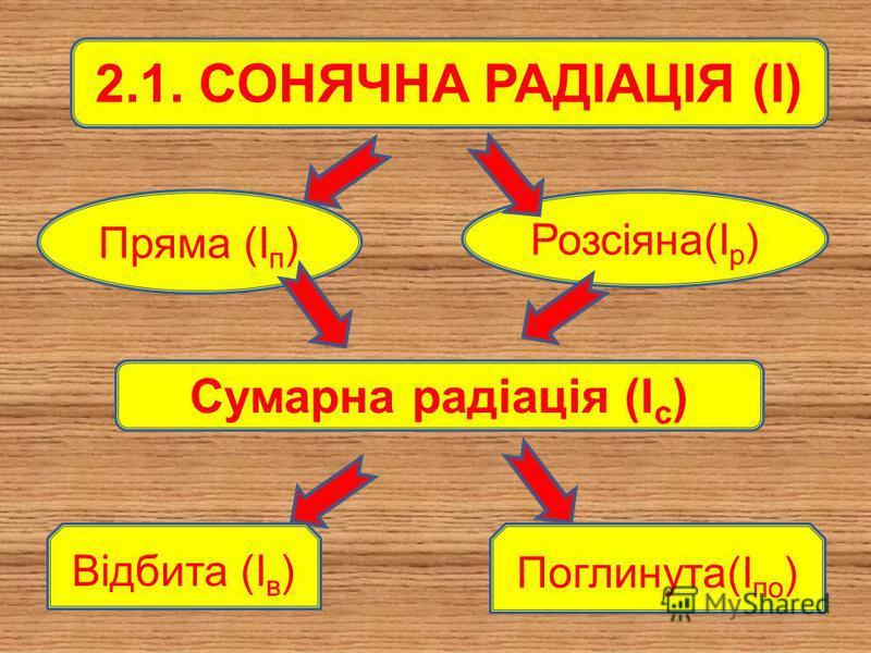 ПЛАН ВИВЧЕННЯ МАТЕРІАЛУ 1.Сонячна радіація 2.Атмосферна циркуляція 3.Вплив підстильної поверхні