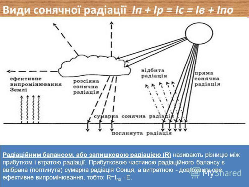 Пряма (І п ) Розсіяна(І р ) Сумарна радіація (І с ) Відбита (І в ) Поглинута(І по ) 2.1. СОНЯЧНА РАДІАЦІЯ (І)