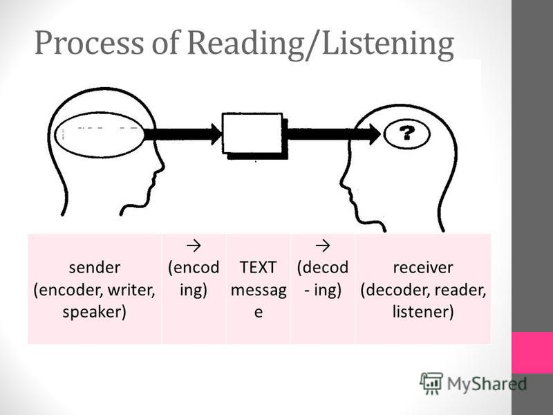 sender (encoder, writer, speaker) (encod ing) TEXT messag e (decod - ing) receiver (decoder, reader, listener) Process of Reading/Listening