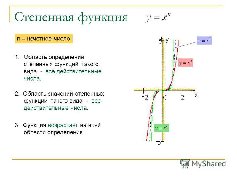 Степенная функция х у 1. Область определения степенных функций такого вида - все действительные числа. n – нечетное число 2. Область значений степенных функций такого вида - все действительные числа. 3. Функция возрастает на всей области определения