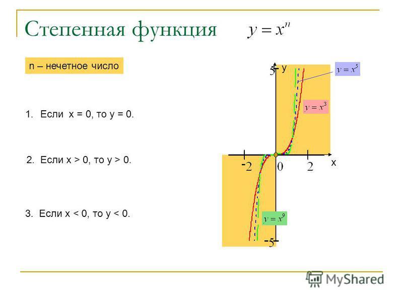 Степенная функция х у 1. Если х = 0, то у = 0. n – нечетное число 2. Если х > 0, то у > 0. 3. Если х < 0, то у < 0.