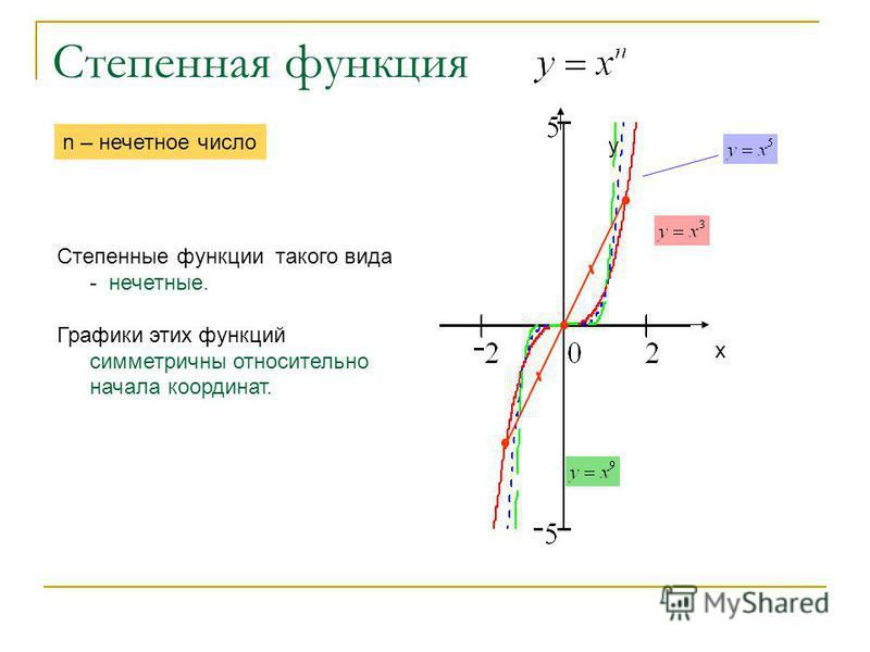 Степенная функция х у Степенные функции такого вида - нечетные. Графики этих функций симметричны относительно начала координат. n – нечетное число