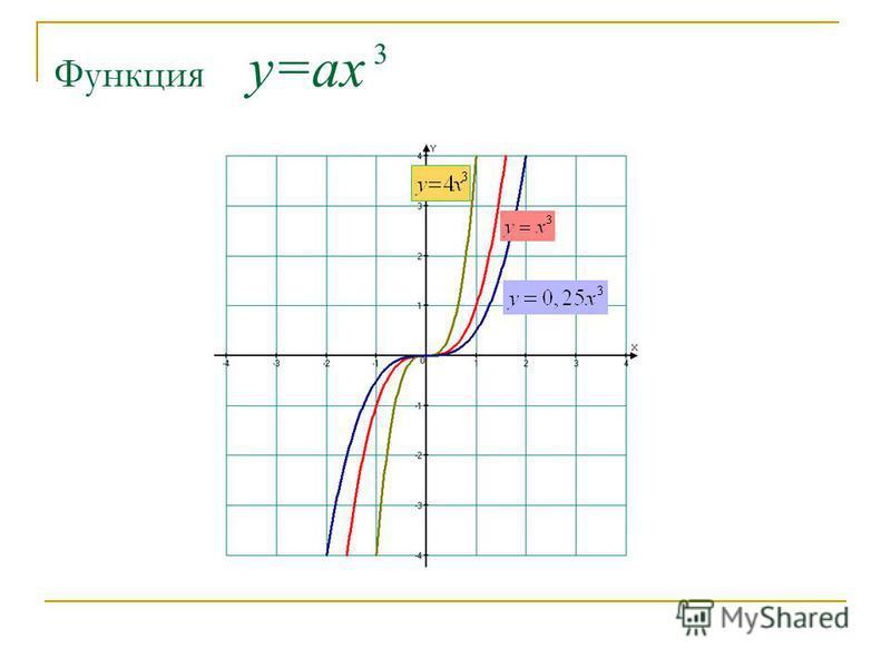 Функция у=ах 3