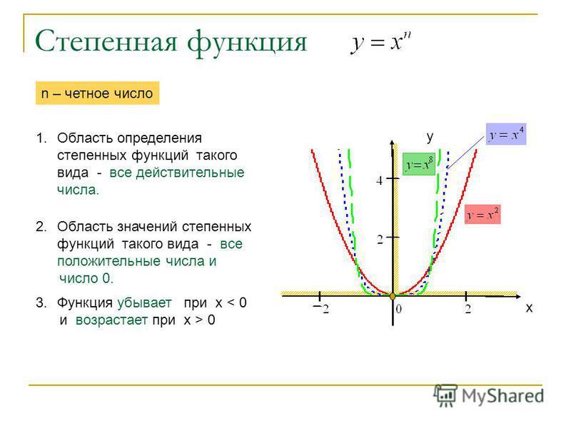 Степенная функция 1. Область определения степенных функций такого вида - все действительные числа. n – четное число 2. Область значений степенных функций такого вида - все положительные числа и число 0. 3. Функция убывает при х < 0 и возрастает при х