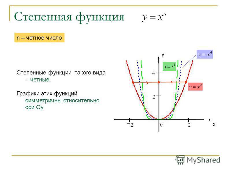 Степенная функция Степенные функции такого вида - четные. Графики этих функций симметричны относительно оси Оу n – четное число х у