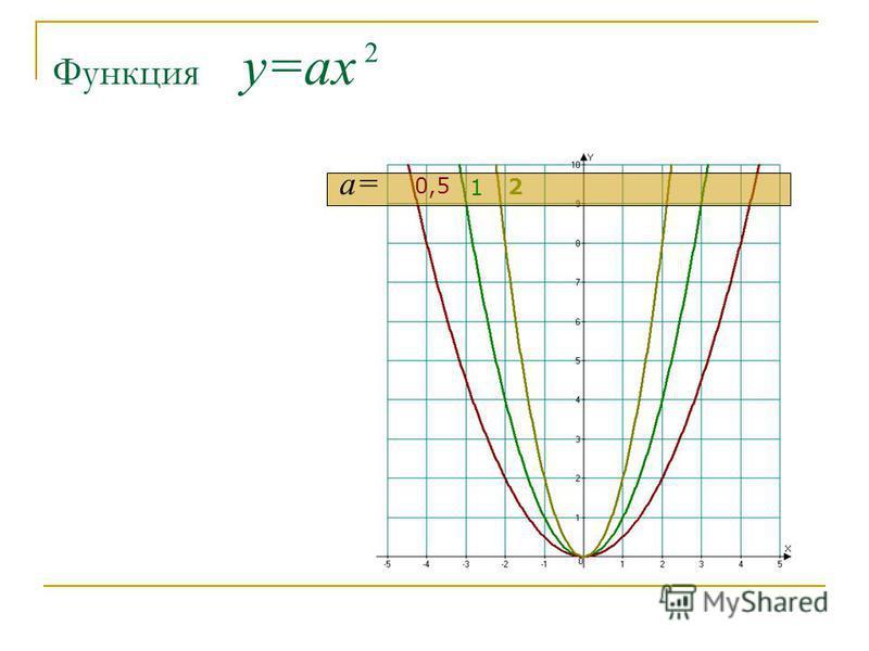 Функция у=ах 2 а= 2 1 0,5