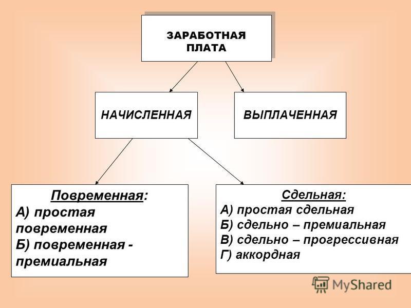ЗАРАБОТНАЯ ПЛАТА НАЧИСЛЕННАЯВЫПЛАЧЕННАЯ Повременная: А) простая повременная Б) повременная - премиальная Сдельная: А) простая сдельная Б) сдельно – премиальная В) сдельно – прогрессивная Г) аккордная