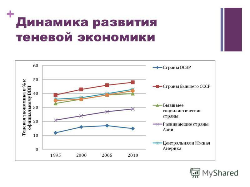 + Динамика развития теневой экономики