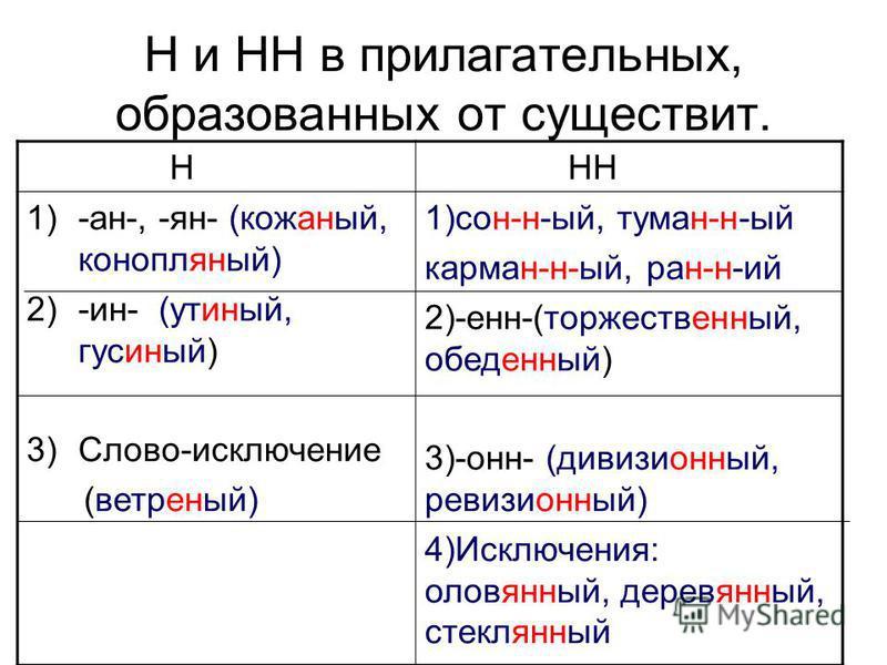 Н и НН в прилагательных, образованных от существит. Н НН 1)-ан-, -ян- (кожаней, конопляней) 2)-ин- (утиней, гусиней) 3)Слово-исключение (ветреней) 1)сон-н-ый, туман-н-ый карман-н-ый, ран-н-ий 2)-энн-(торжествевинней, обедевинней) 3)-он- (дивизиовинне