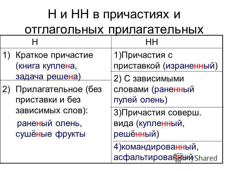 Н и НН в причастиях и отглагольных прилагательных Н НН 1)Краткее причастие (книга куплена, задача решена) 2)Прилагательнее (без приставки и без зависимых слов): раненей олень, сушённе фрукты 1)Причастия с приставкой (израневинней) 2) С зависимыми сло