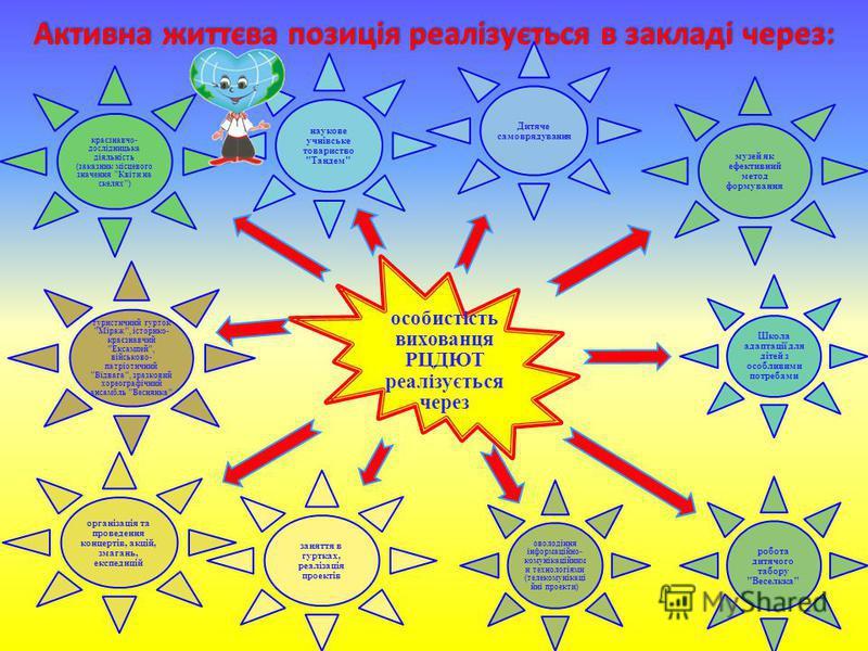 Активна життєва позиція реалізується в закладі через: особистість вихованця РЦДЮТ реалізується через Дитяче самоврядування наукове учнівське товариство