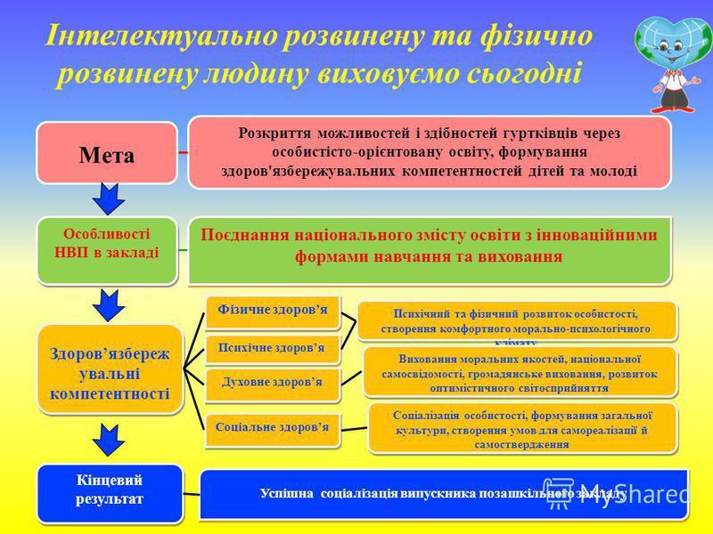 Мета Розкриття можливостей і здібностей гуртківців через особистісто-орієнтовану освіту, формування здоров'язбережувальних компетентностей дітей та молоді Фізичне здоровя Психічний та фізичний розвиток особистості, створення комфортного морально-псих