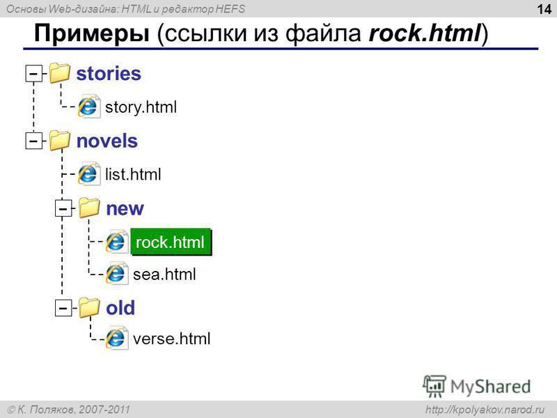 Основы Web-дизайна: HTML и редактор HEFS К. Поляков, 2007-2011 http://kpolyakov.narod.ru 14 Примеры (ссылки из файла rock.html) story.html stories – novels – new – old – list.html sea.html verse.html rock.html